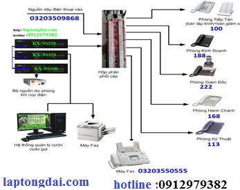 Tổng đài điện thoại panasonic kx-ns300