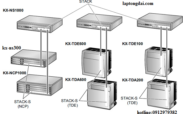 IP-PABX Panasonic KX-NS1000
